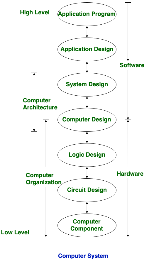 Differences Between Computer Architecture And Computer Organization Geeksforgeeks