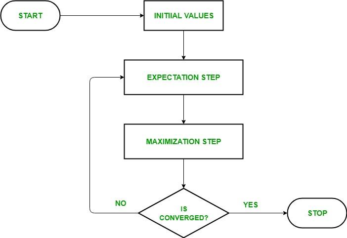 Expectation-Maximization flowchart