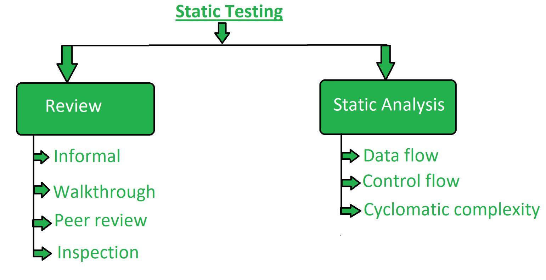 Software Testing Static Testing Geeksforgeeks
