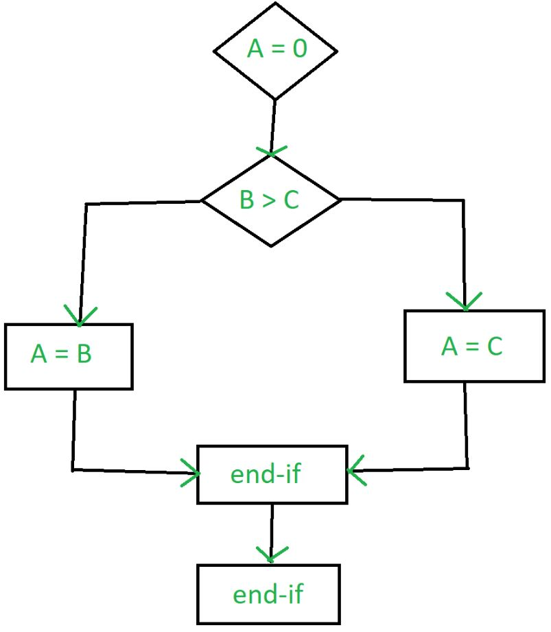 Software Engineering Control Flow Graph Cfg Geeksforgeeks