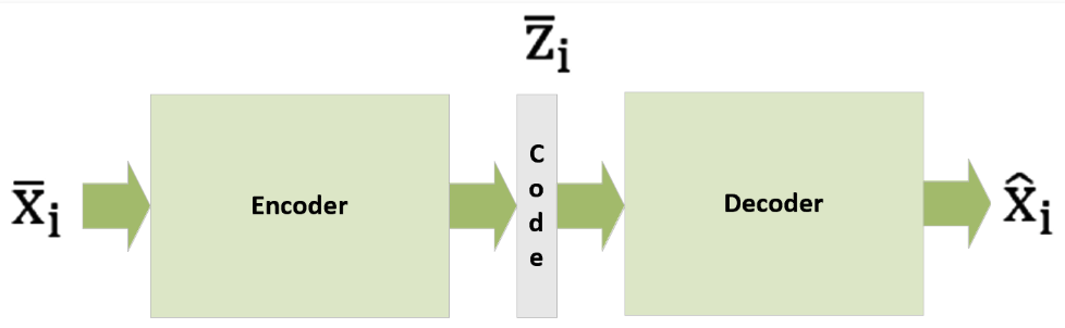 How Autoencoders works ? - GeeksforGeeks