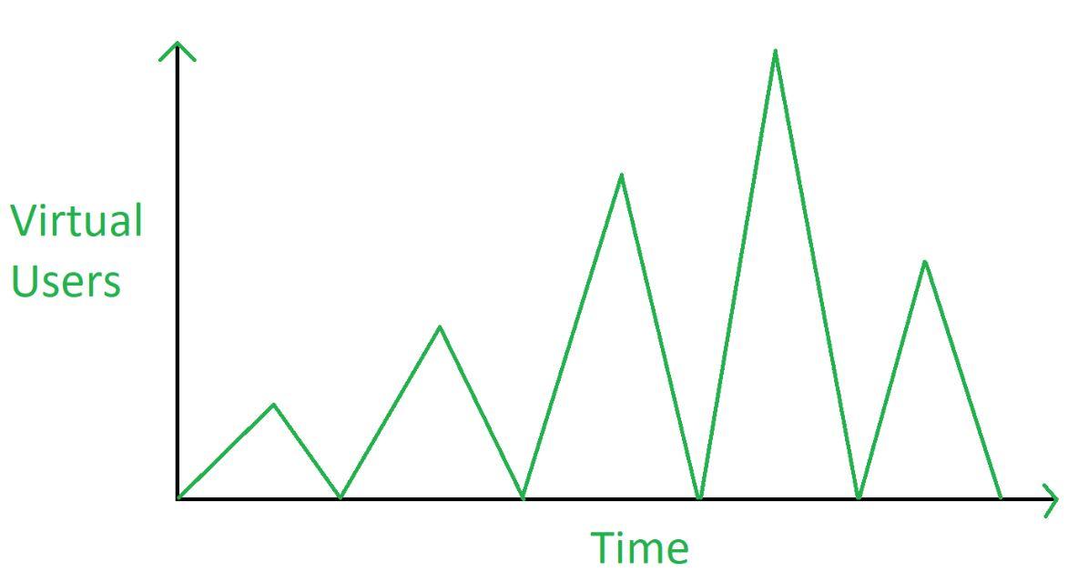 testing spike