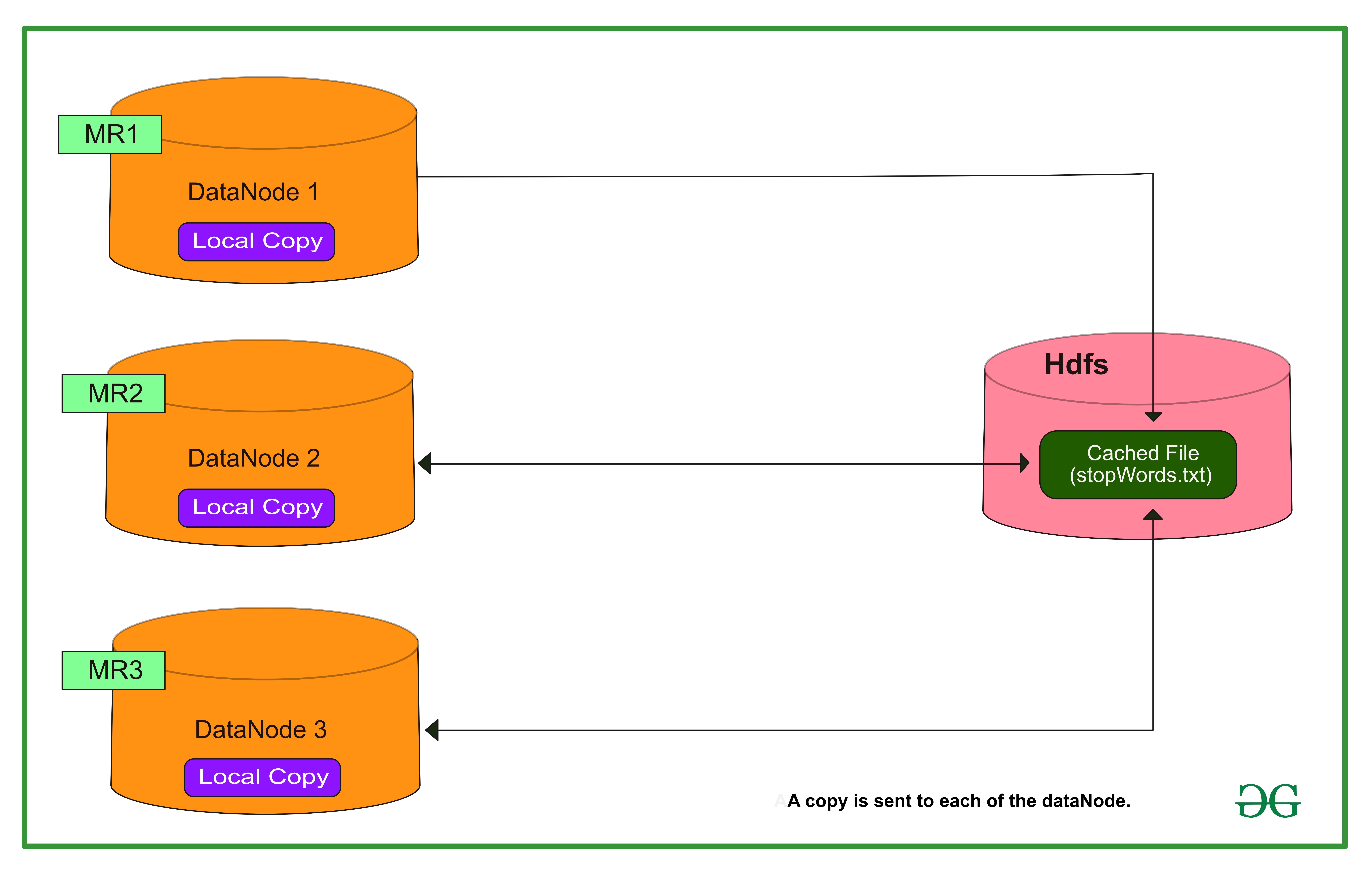 Distributed-Cache