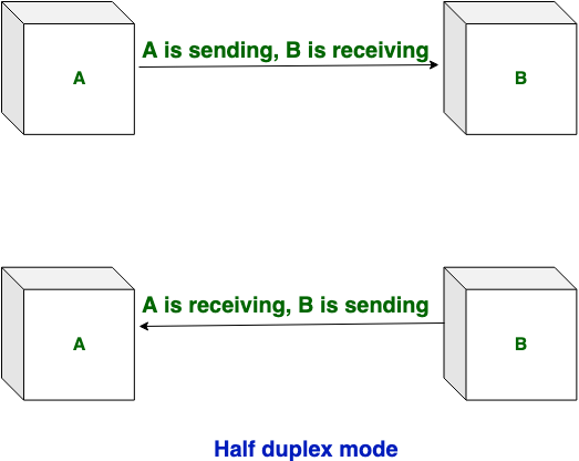 Difference between Simplex, Half duplex and Full Duplex