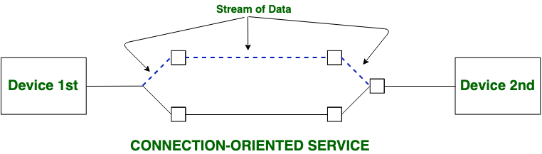 Difference between Connection-oriented and Connection-less Services