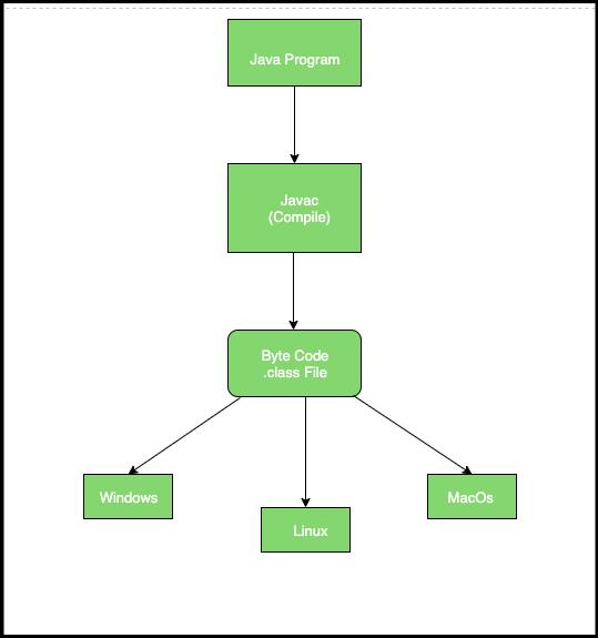 java bináris opciós diagramok