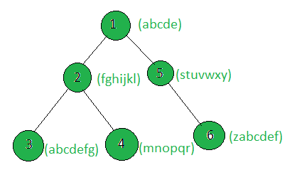Count the nodes of the tree which make a pangram when