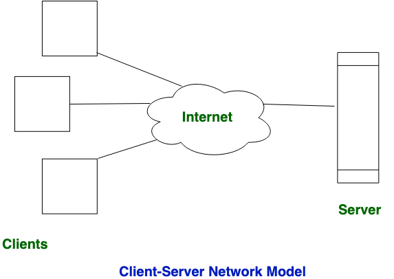 Difference between Client-Server and Peer-to-Peer Network