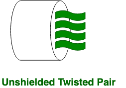 Difference between Unshielded Twisted Pair (UTP) and Shielded