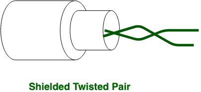 in stp grounding cable is required but in utp grounding cable is not  required  in shielded twisted pair (stp) much more maintenance are needed  therefore it
