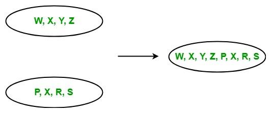 LINQ   Concatenation Operator   Concat - GeeksforGeeks