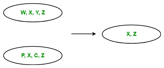LINQ | Set Operator | Intersect - GeeksforGeeks