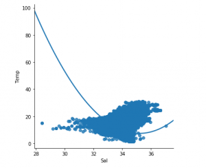 Python | Linear Regression using sklearn - GeeksforGeeks