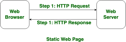 Difference Between Static And Dynamic Web Pages Geeksforgeeks
