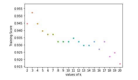 ML | Implementation of KNN classifier using Sklearn