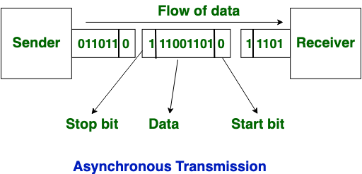 Difference Between Synchronous And Asynchronous Transmission Geeksforgeeks