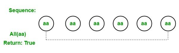 LINQ | Quantifier Operator | All - GeeksforGeeks