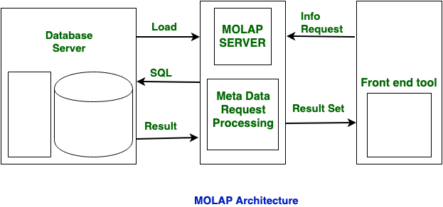 Difference Between Rolap And Molap Geeksforgeeks