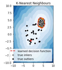 Machine Learning for Anomaly Detection - GeeksforGeeks