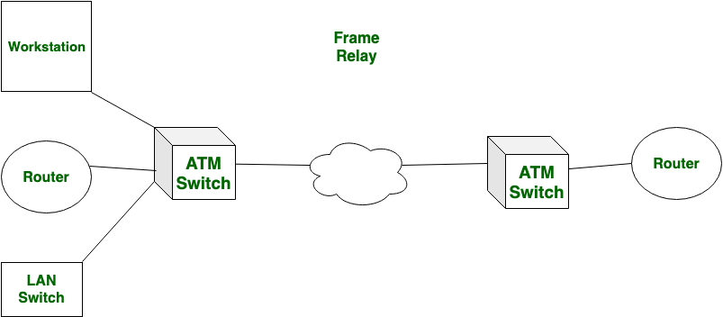 Difference between Frame Relay and ATM - GeeksforGeeks