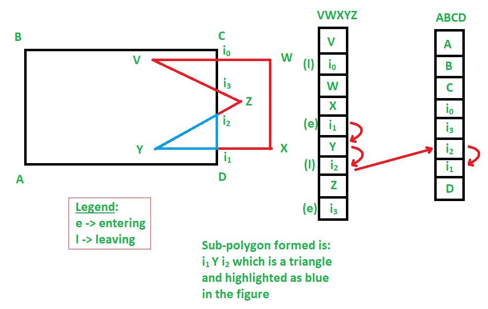 Weiler Atherton - Polygon Clipping Algorithm - GeeksforGeeks