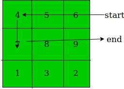 2D matrix showing path