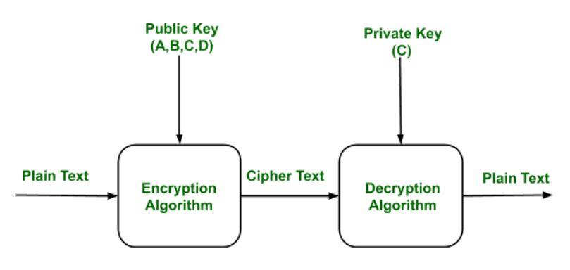 Public Key Encryption - GeeksforGeeks
