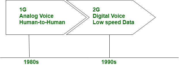 Difference between 1G and 2G - GeeksforGeeks