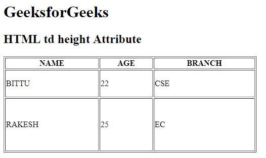 HTML   <td> height Attribute - GeeksforGeeks