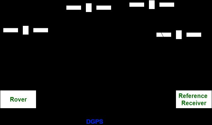 Difference between GPS and DGPS - GeeksforGeeks