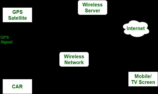 Difference between GPS and GPRS - GeeksforGeeks