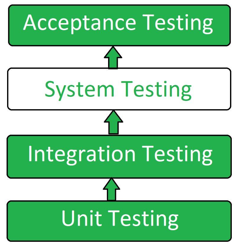 System Testing Geeksforgeeks