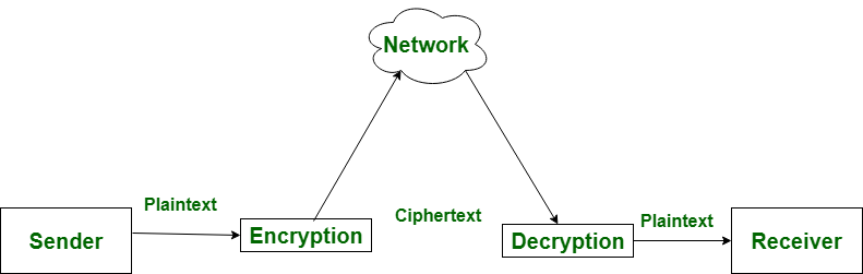 Difference between Encryption and Decryption - GeeksforGeeks