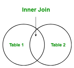 LINQ | Join (Inner Join) - GeeksforGeeks