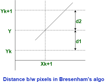 Comparions between DDA and Bresenham Line Drawing algorithm