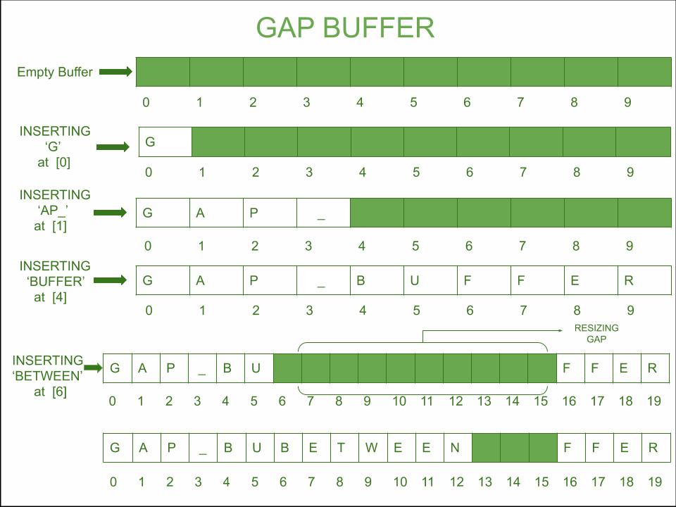 https://media.geeksforgeeks.org/wp-content/uploads/20190605114709/Gap-Buffer-1.png