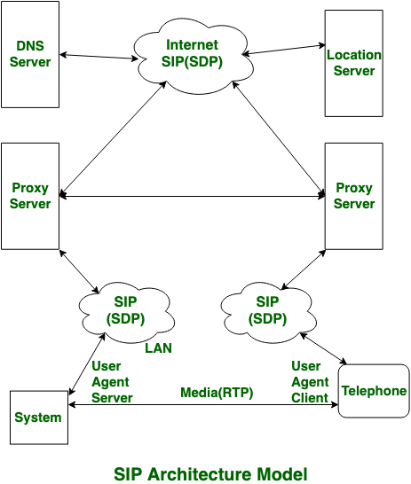 Difference between SIP and VoIP - GeeksforGeeks