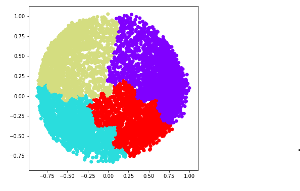 Implementing Agglomerative Clustering using Sklearn