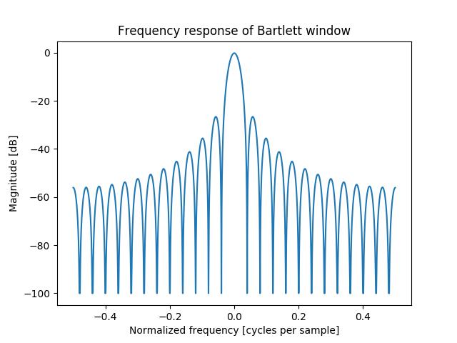 numpy bartlett() in Python - GeeksforGeeks
