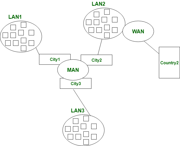 3 Types of Networks