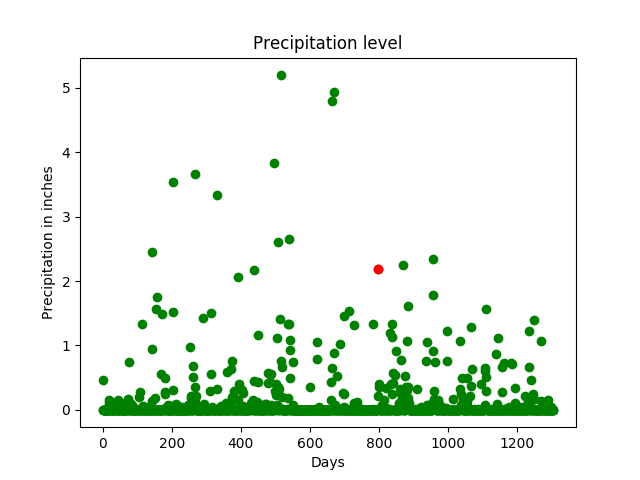 ML | Rainfall prediction using Linear regression - GeeksforGeeks