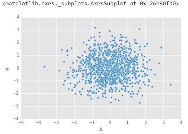 Pandas Built-in Data Visualization | ML - GeeksforGeeks