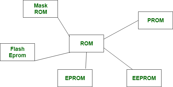 Difference between EPROM and EEPROM - GeeksforGeeks