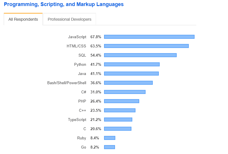 13 Technical Skills You Should Have As A Developer Geeksforgeeks