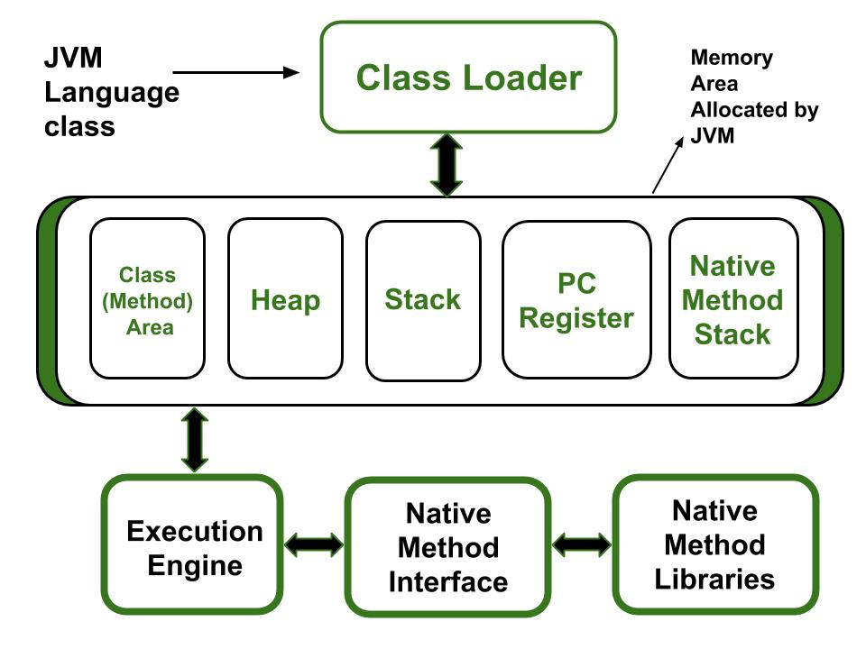 How many types of memory areas are allocated by JVM