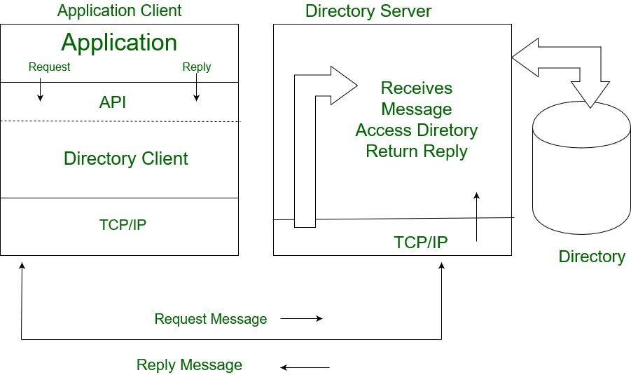 Lightweight Directory Access Protocol (LDAP) - GeeksforGeeks