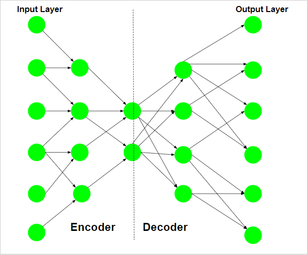 ML | Auto-Encoders - GeeksforGeeks