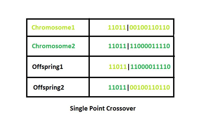 crossover in genetic algorithm
