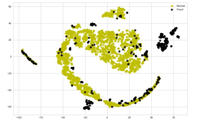 ML   Classifying Data using an Auto-encoder - GeeksforGeeks