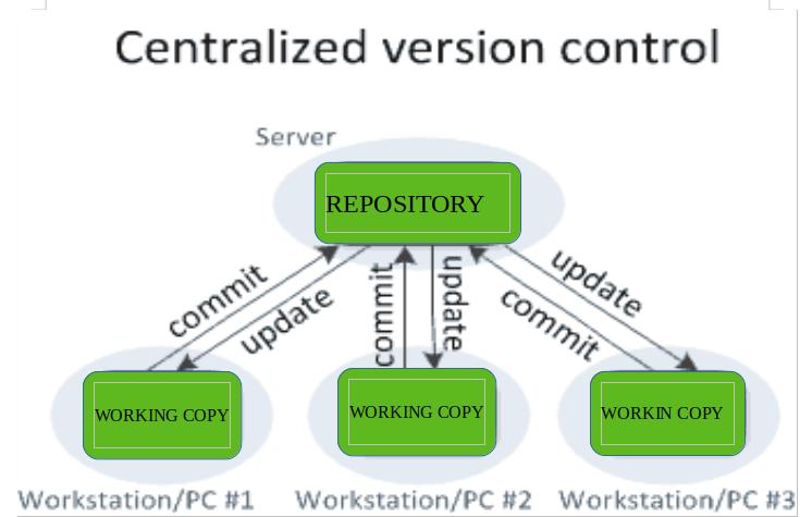 Version Control Systems Geeksforgeeks